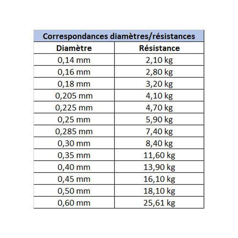 Nylon carnassier asso ultra 200m - Nylons | Pacific Pêche