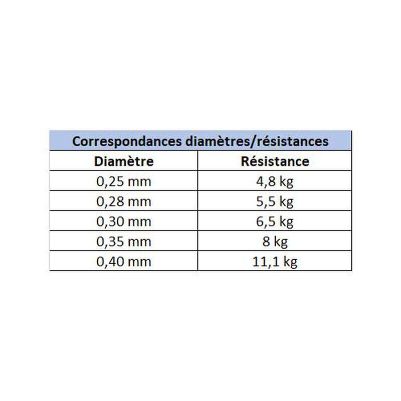 Nylon x-line carnassiers 500m - Nylons | Pacific Pêche