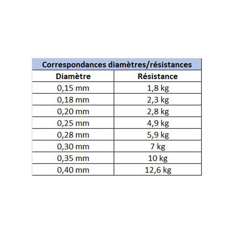 Fluorocarbone carnassier berkley trilene clear 50m - Fluorocarbones | Pacific Pêche