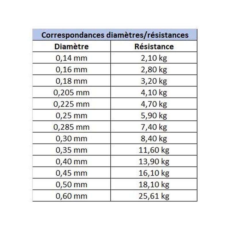 Nylon carnassier asso ultra 200m - Monofilaments | Pacific Pêche