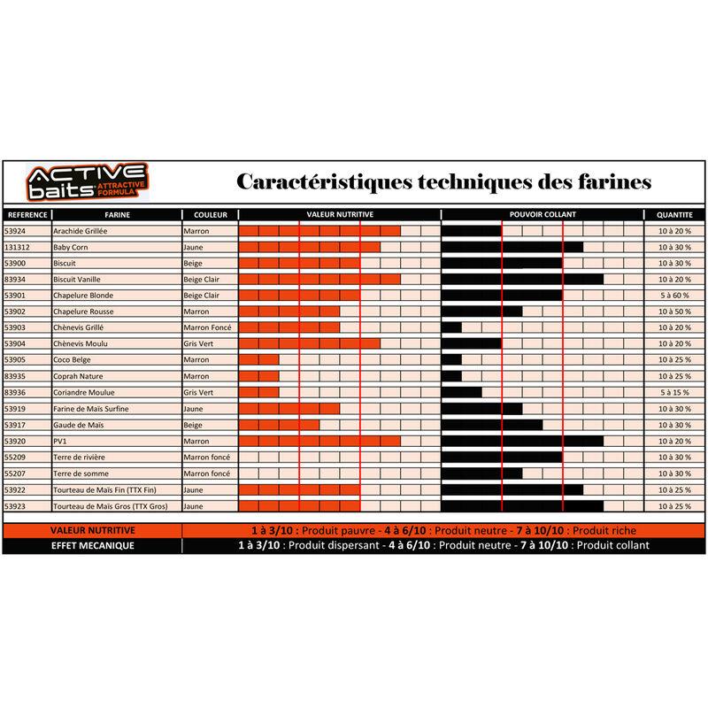 Farine pour la pêche au coup active baits coco belge 1kg - Farines | Pacific Pêche