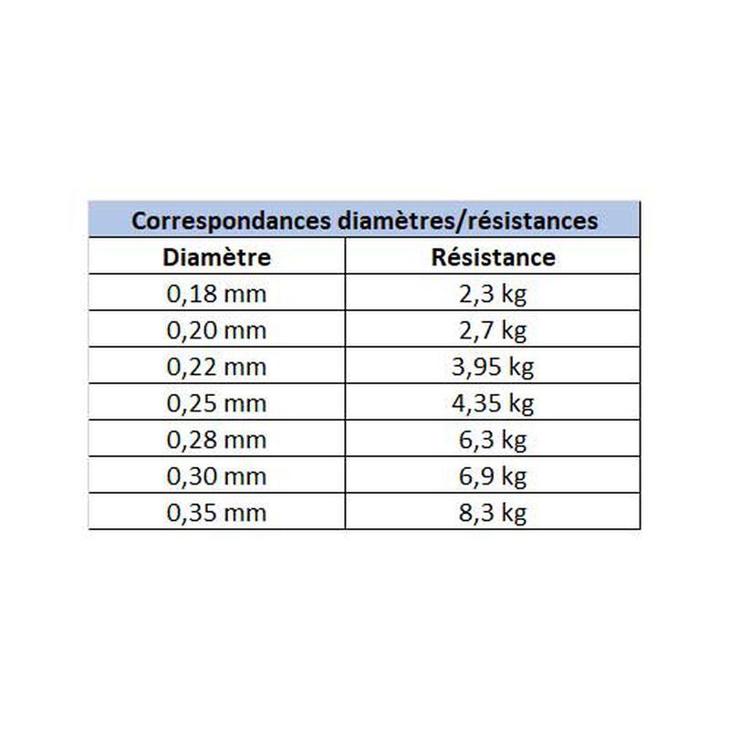 Nylon carnassier x-line leurres 150m - Monofilaments | Pacific Pêche