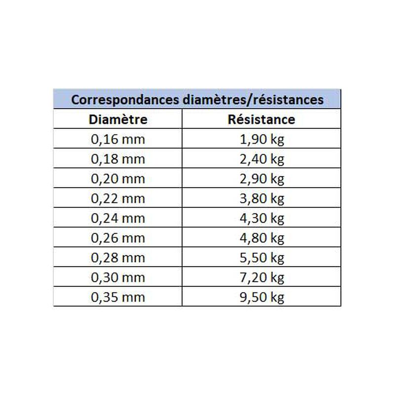 Nylon carnassier asso diamonds 150m - Monofilaments | Pacific Pêche