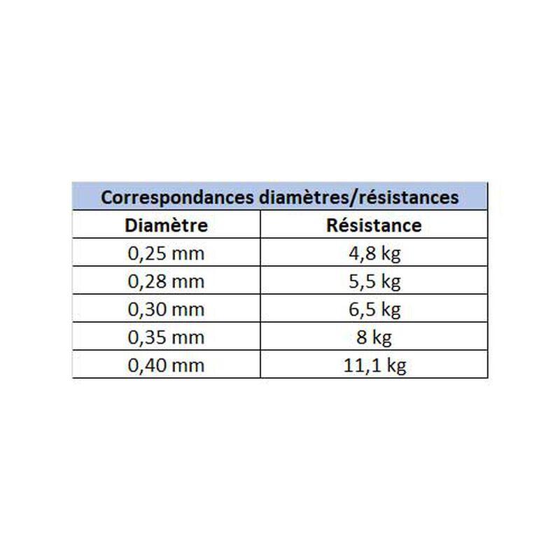 Nylon x-line carnassiers 150m - Nylons | Pacific Pêche