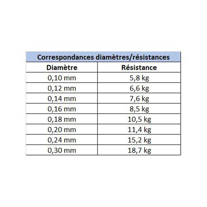 Tresse carnassier x-line power cast green 4 brins 135m - Tresses   Pacific Pêche