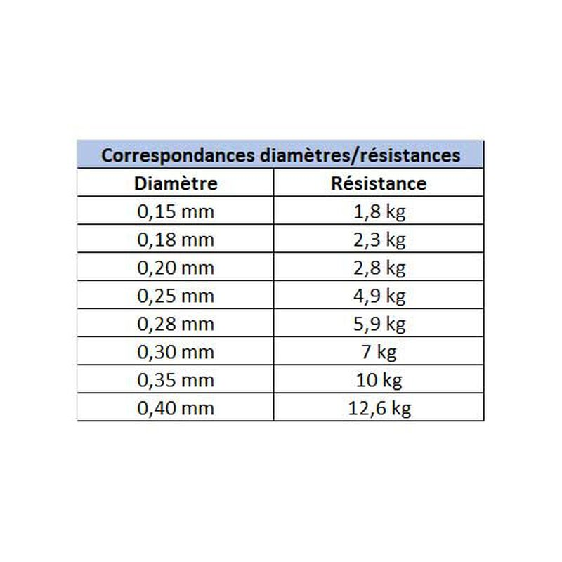 Fluorocarbone carnassier berkley trilene fluorocarbon clear 150m - Fluorocarbones | Pacific Pêche
